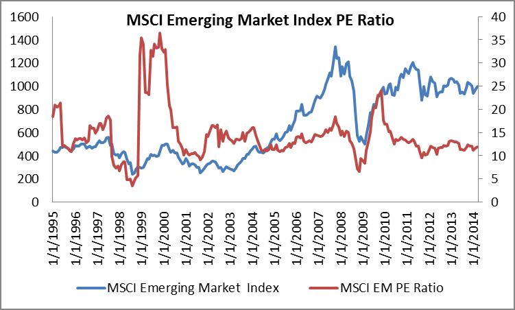 Em bonds index